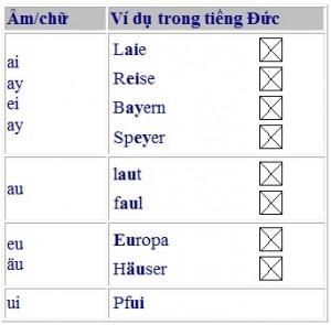 nguyen-am-kep-trong-bang-chu-cai-tieng-duc-va-cach-phat-am-duhocduchalo