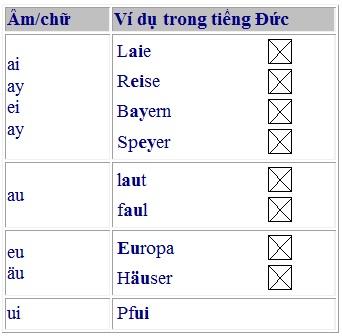 bang-chu-cai-tieng-duc-va-cach-phat-am-duhocduchalo