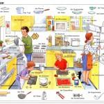 Học tiếng Đức qua ảnh với những chủ đề ở trong Bếp